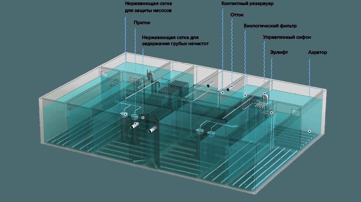 модульные канализационные очистные сооружения