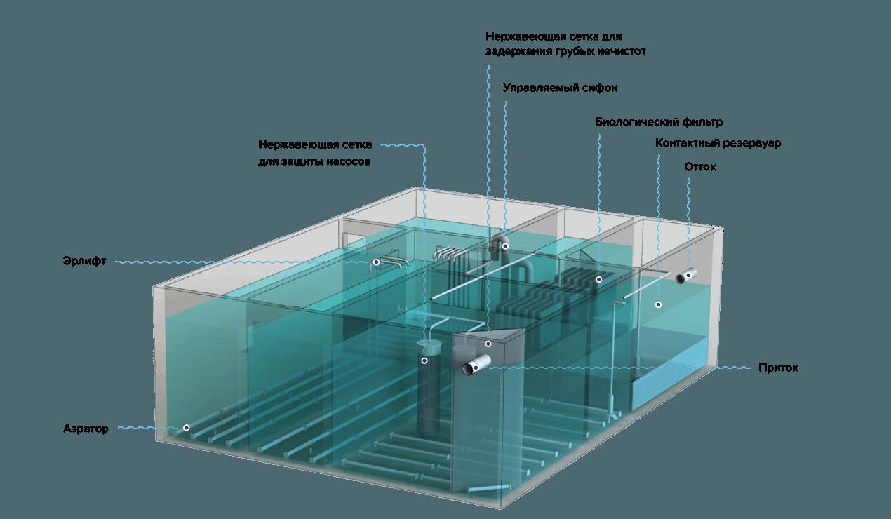 модульные очистные сооружения сточных вод